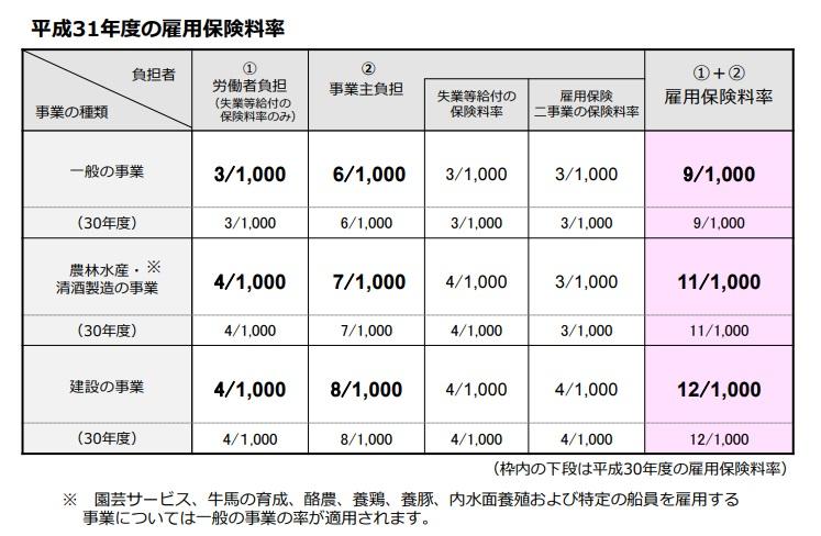 雇用保険料率H31